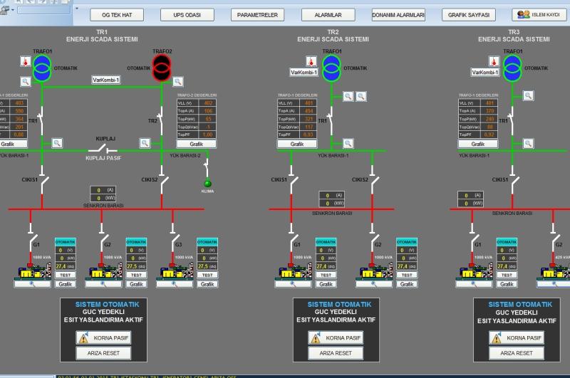 SCADA Enerji Otomasyonu Neden Yapılır?